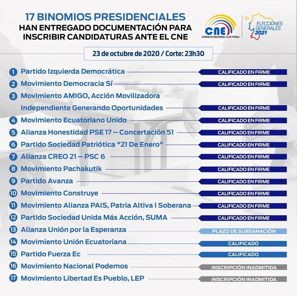 Este es el listado de organizaciones aprobadas en firme por el CNE