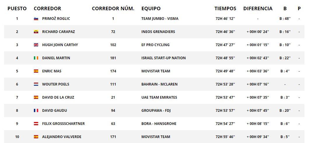 Los 10 primeros clasificados en la Vuelta a España. (Información tomada de la web oficial)